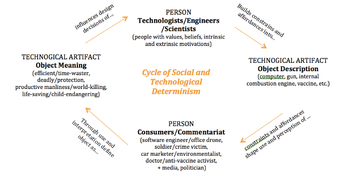 society and technology essay Ecosystem an ecosystem can be described as a natural existing unit that consists of plants, animals and microorganism or the biotic factors which co-exist.