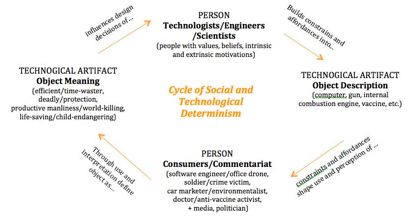 technological determinism